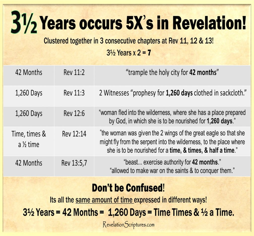 3.5 Years,three and a half years, three and a half years in the bible,three and a half years in Revelation, three and a half years of the tribulation,Great Tribulation,prophecy,biblical numerology,Daniel,timeline,seven,7,42 months is how many years,42 months in days,42 months in Revelation,42 months in the bible,abomination,woe,1260 days,1260 days in years,1260 days in the bible,1260 days in Revelation,times times and a half of time,lunar calandar,biblical calandar,trample holy city for forty-two months,2 witnesses,prophesy for 1260 days,6th Trumpet,2nd Woe,Woman,Wilderness,nourished for 1260 days,2 wings of an eagle,nourished for a time and times and half a time,Beast,exercise authority for forty-two months,make war on the saints and to conquer them,Revelation 11,Revelation 12,Revelation 13,Revelation Chapter 11,Revelation Chapter 12,Revelation Chapter 13,
